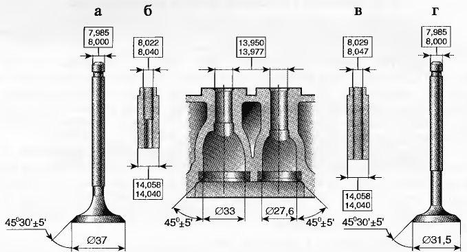Геометрия седла, клапана, втулок