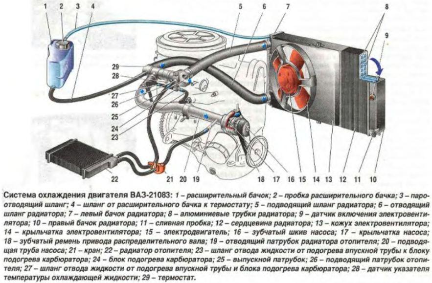 Схема системы охлаждения классики