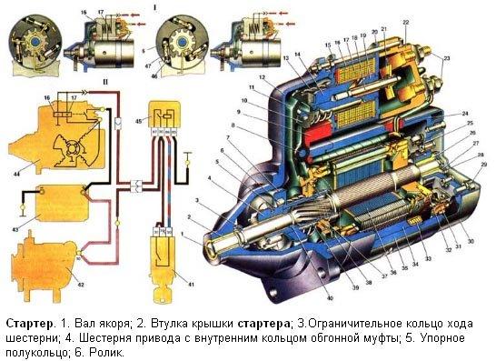 Стартер ВАЗ 2101-07 в разрезе