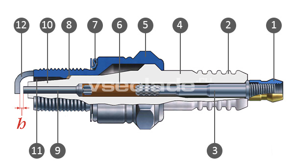 Устройство свечи: 1 - контактная гайка (может отсутствовать); 2 - оребрение изолятора; 3 - контактный стержень; 4 - керамический изолятор; 5 - металлический корпус; 6 - стеклогерметик; 7 - уплотнительное кольцо; 8 - теплоотводящая шайба; 9 - центральный электрод; 10 - тепловой конус изолятора; 11 - рабочая камера; 12 - боковой электрод «массы»; h - искровой зазор.