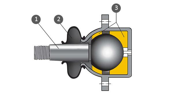 Конструкция шаровой опоры: 1 - палец, 2 - защитныйчехол, 3 - пластиковый вкладыш.