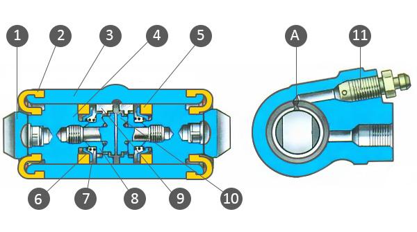 1 - упор колодки; 2 - защитный колпачок; 3 - корпус цилиндра; 4 - поршень; 5 - уплотнитель; 6 - опорная тарелка;- 7 - пружина; 8 - сухари; 9 - упорное кольцо; 10 - упорный винт; 11 - штуцер; А - прорезь на упорном кольце