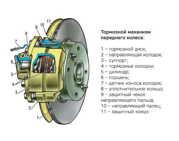 Диагностика суппорта переднего тормозного механизма