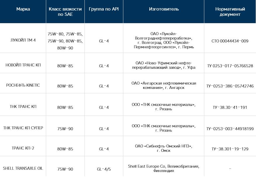 Таблица трансмиссионных масел, применяемых в коробке передач