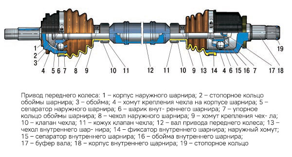 Устройство привода переднего колеса Лады