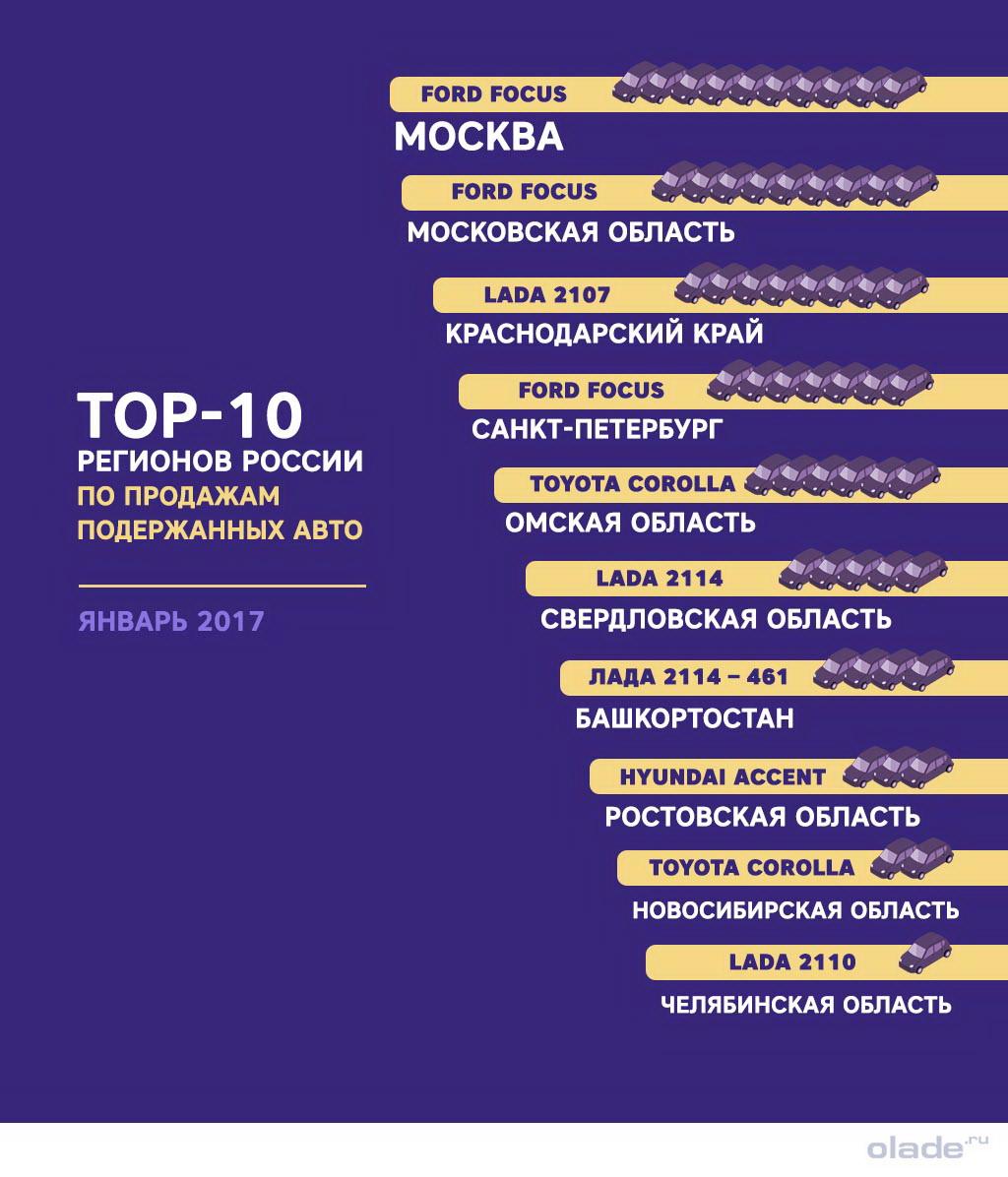 Топ-10 регионов России по продажам подержанных авто
