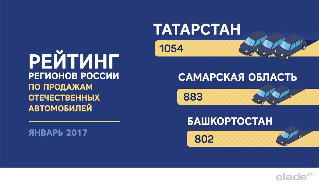 Рейтинг регионов России по продажам отечественных автомобилей