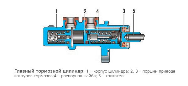 Схема главного тормозного цилиндра Лады