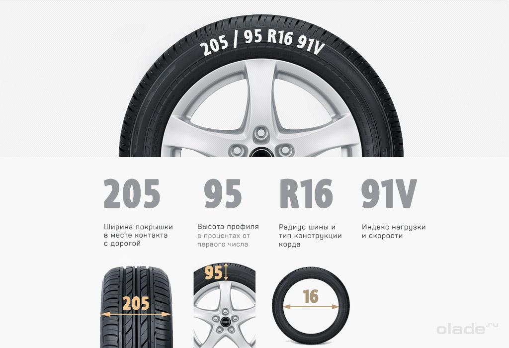 Расшифровка маркировки или как правильно выбрать шины?