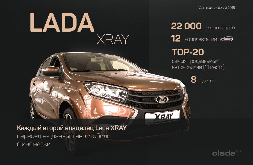 Исследования специфики продаж Lada XRAY