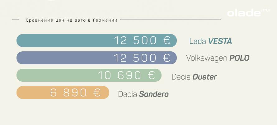 Модели автомобилей Lada в Германии