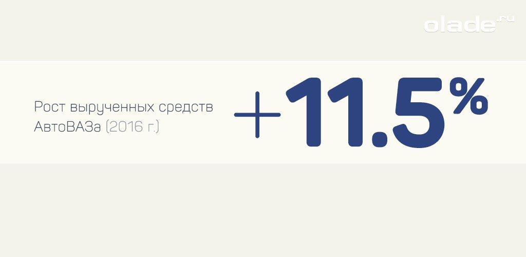 Рост вырученных средств АвтоВаз 2016