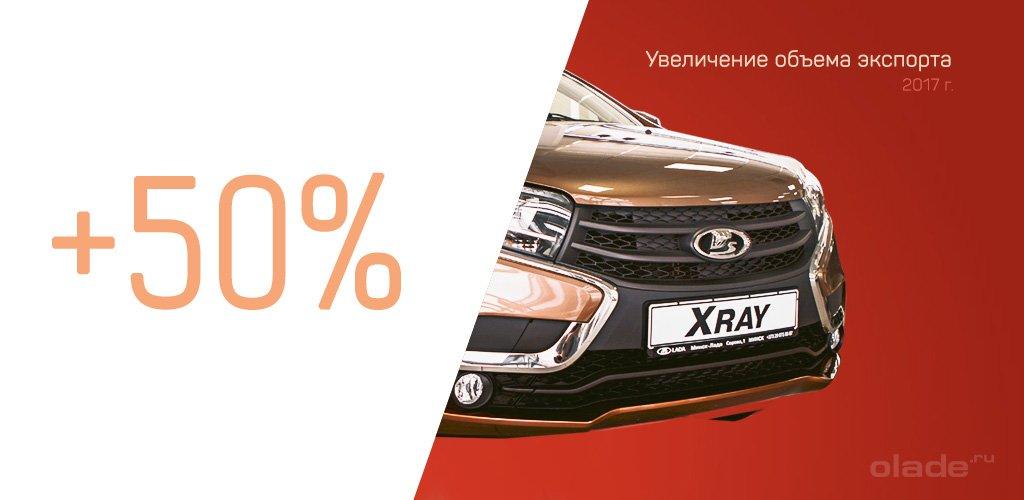 Увеличение объема поставок российских авто за рубеж