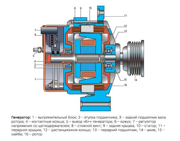 Схема строения генератора Лады