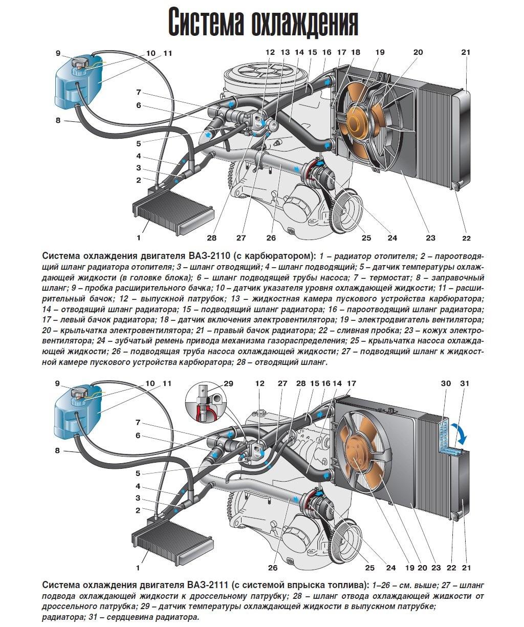 Система охлаждения ВАЗ 2110 (фото 1)