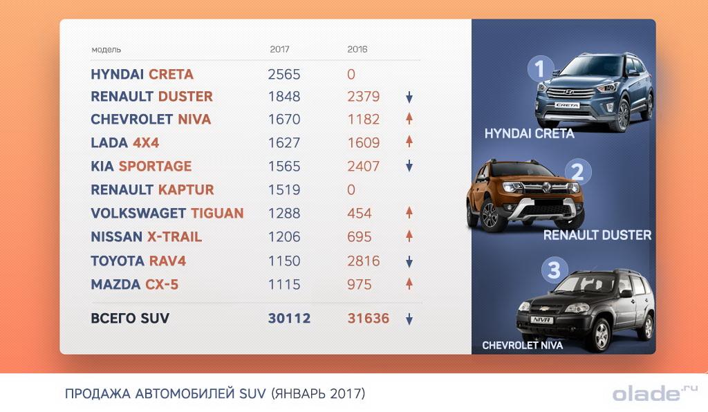 Рейтинг моделей SUV за январь 2017 в России