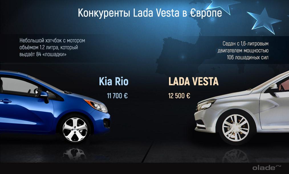 Lada Vesta и Kia Rio