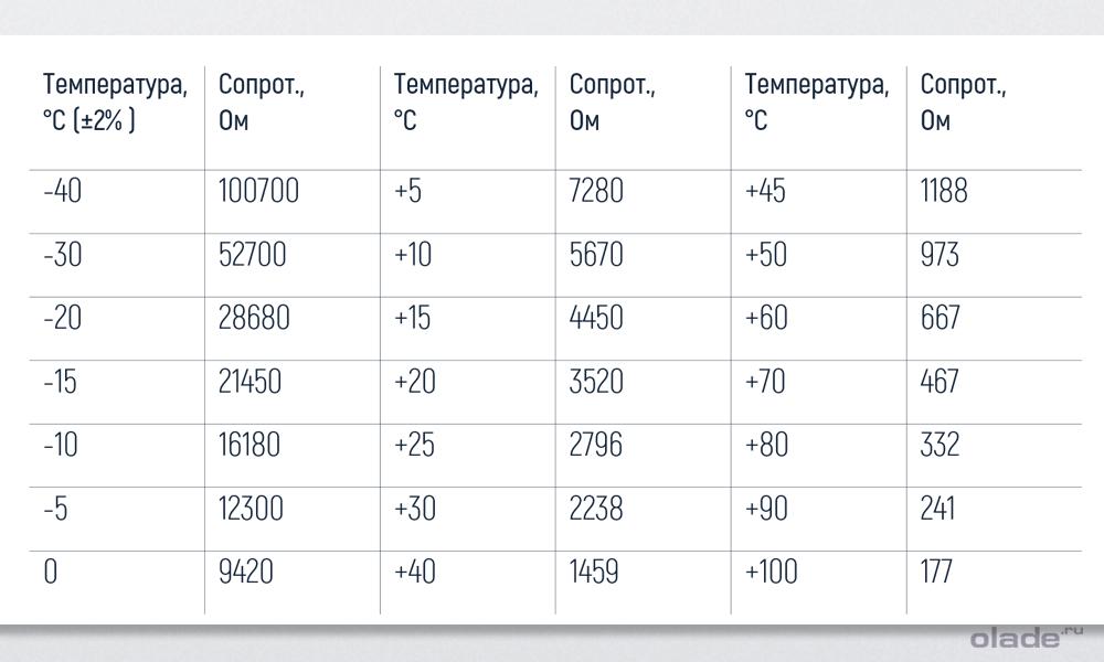 Как проверить датчик температуры охлаждающей жидкости на Ладе Веста (фото 4)