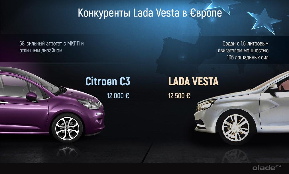 Lada Vesta и Citroen C3
