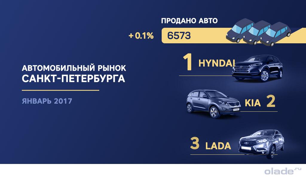 Автомобильный рынок в Санкт-Петербурге подрос на 0,1 процент