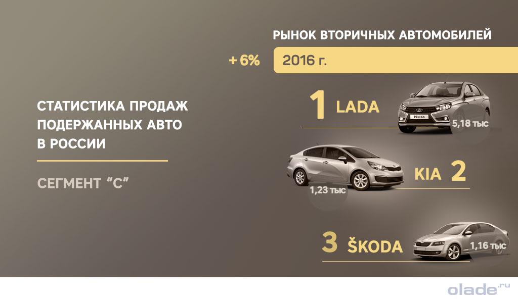 Рейтинг автомобилей в сегменте С