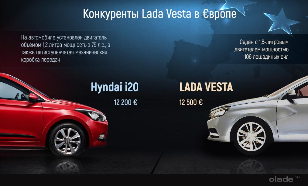 Lada Vesta и Hyndai i20