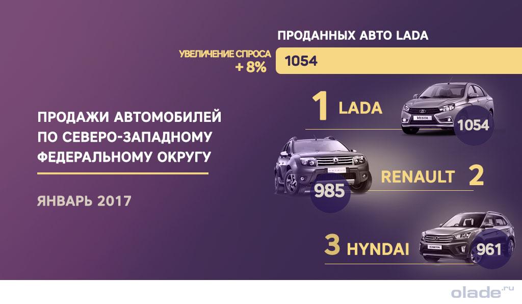 Lada на 8% увеличила продажи в Северо-Западном ФО