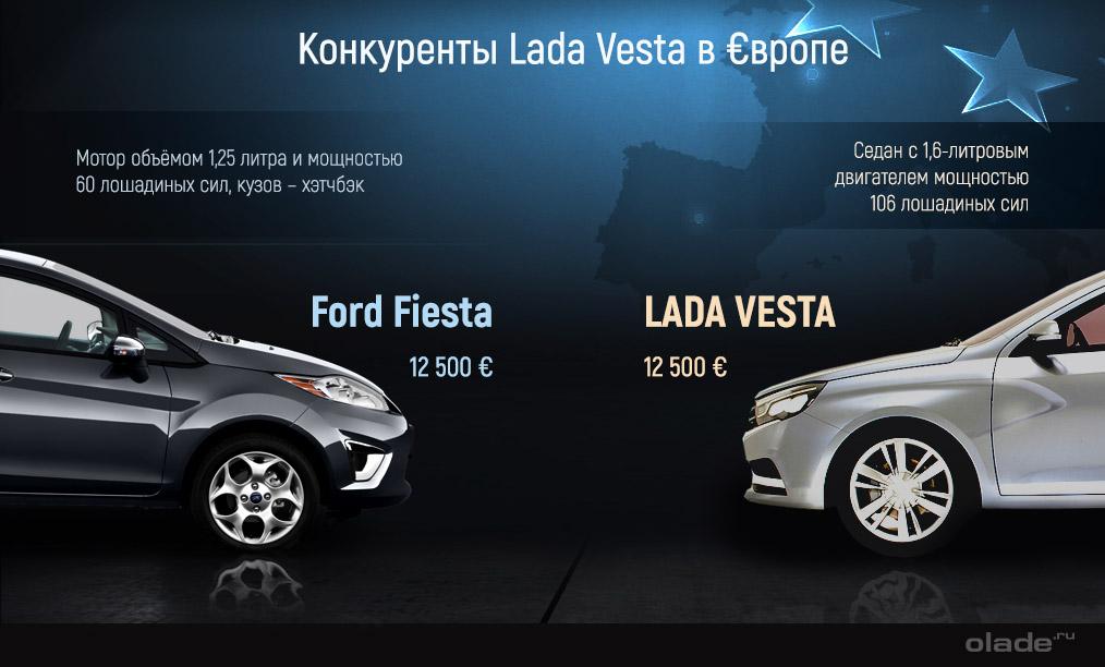 Lada Vesta и Ford Fiesta