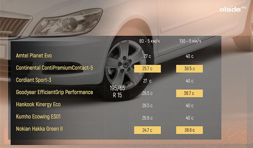 Какие летние шины R15 лучше (фото 4)