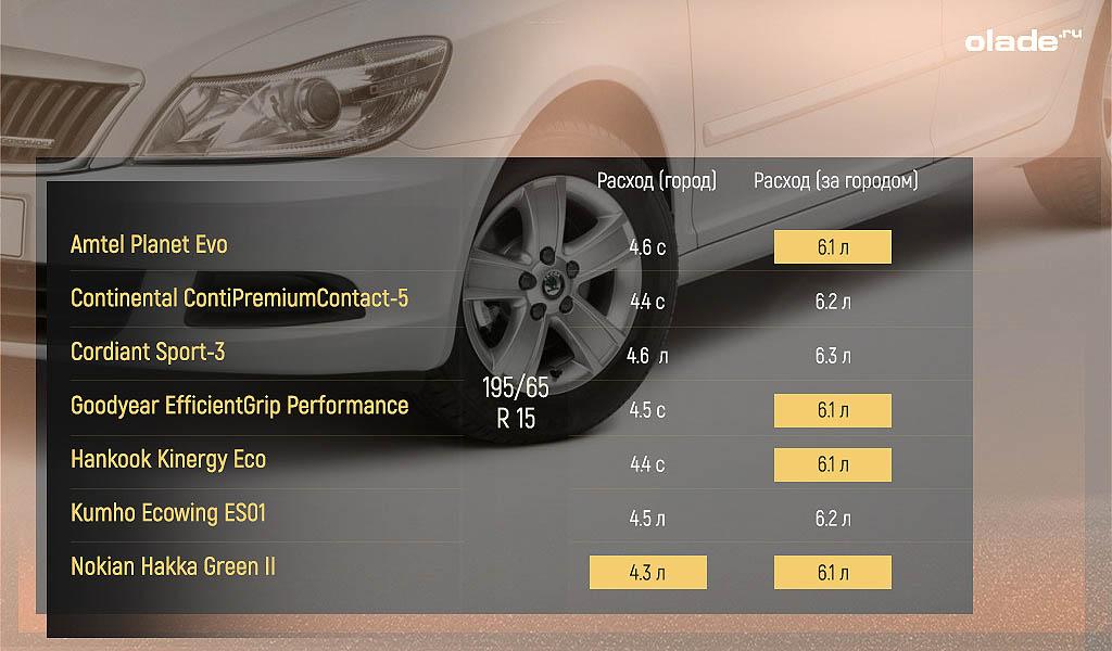 Какие летние шины R15 лучше (фото 3)