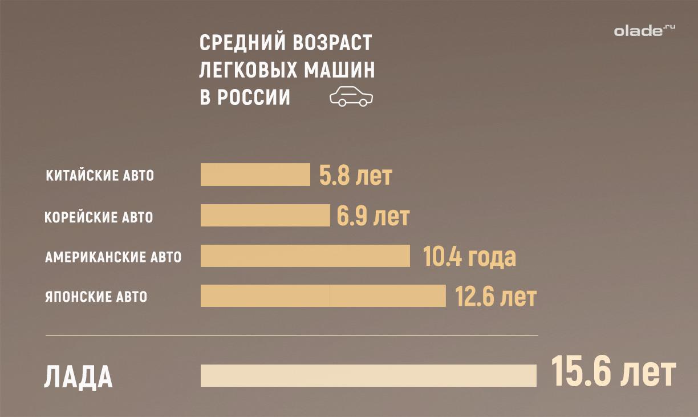 Выявлен средний возраст легковых машин в России