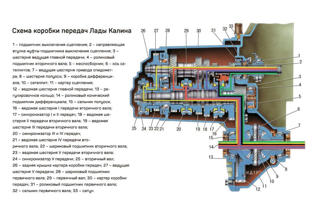 Схема коробки передач Лады Калина