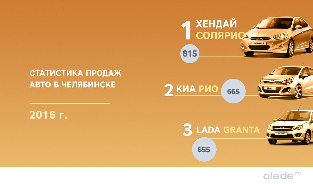 Какие автомобили выбирают жители Челябинска
