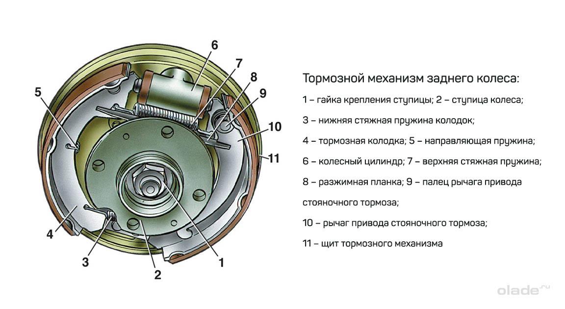 Замена задних тормозных колодок на Ладе Веста (фото 1)