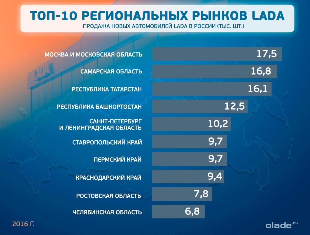 Продажа новых автомобилей Lada в России 2016 год