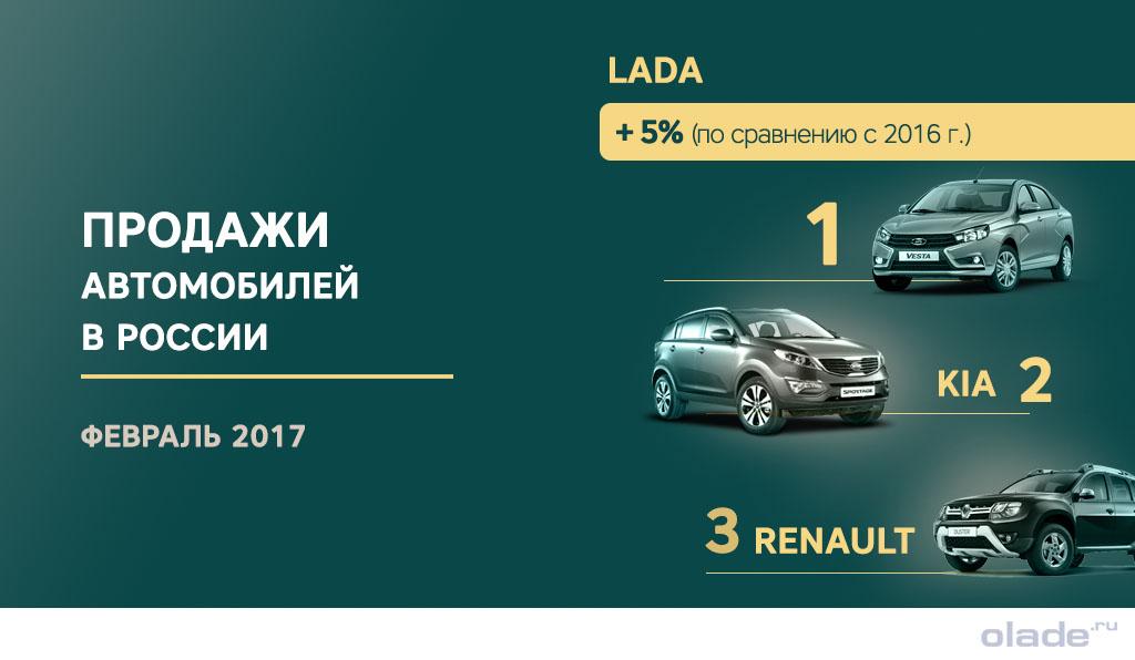 Лидерами на авторынке России стали автомобили Лада, Рено и КИА