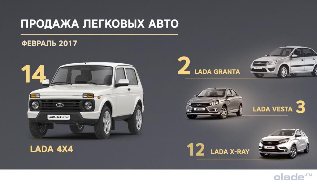 Лада 4х4 оказалась в ТОПе -15 самых популярных машин России