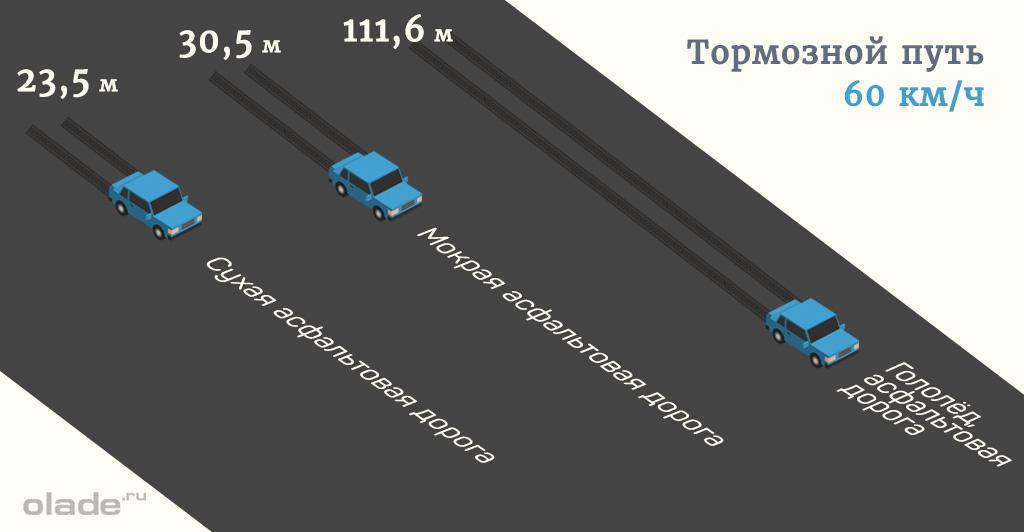 Длина тормозного пути в разных погодных условиях