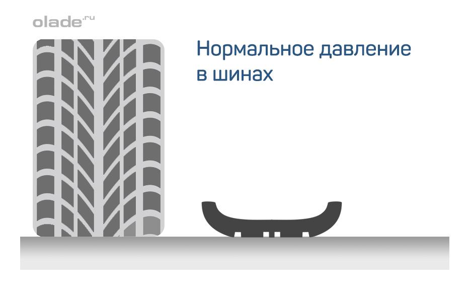 Нормальное давление в шинах