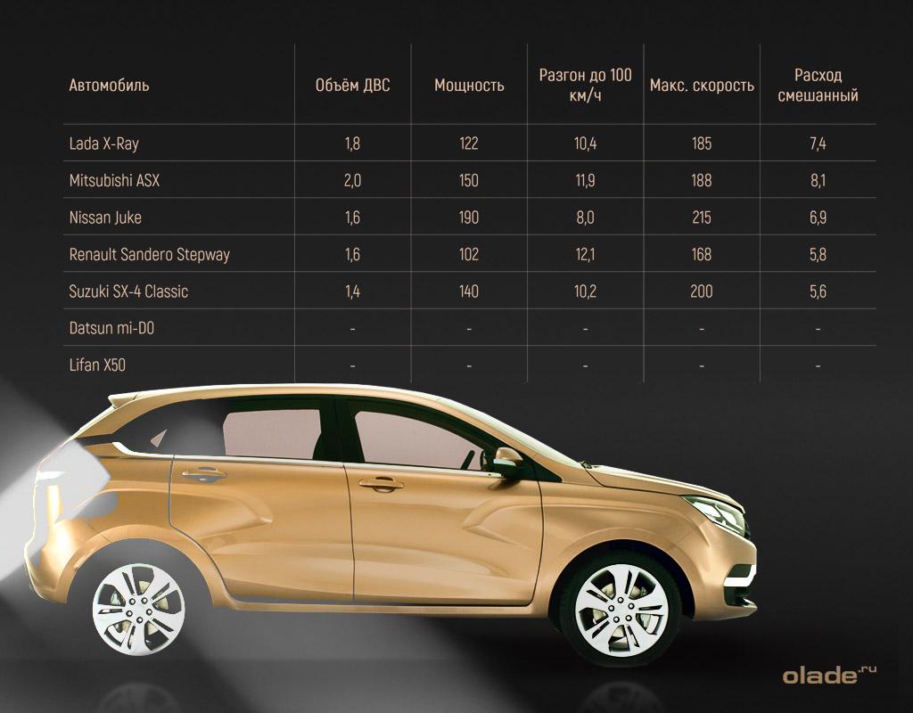 Lada X-Ray в среде конкурентов (фото 5)