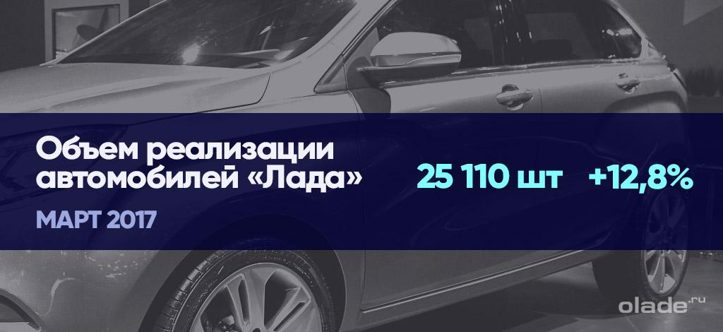 Объем реализации Lada на территории РФ, март 2017 г