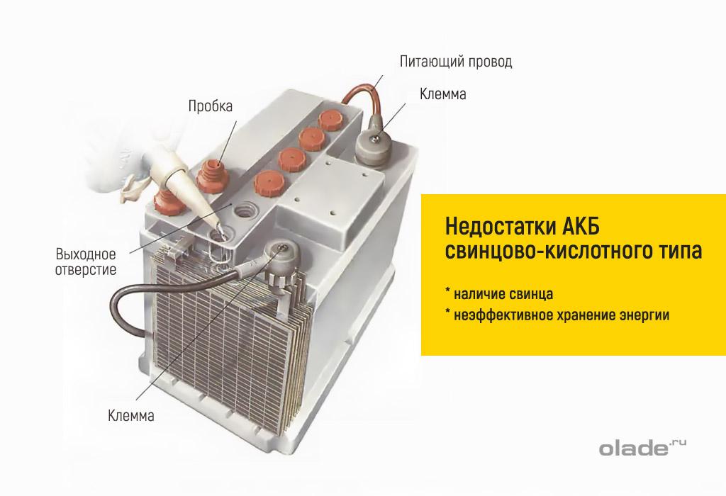 Устройство аккумулятора. Может ли аккумулятор взорваться? Недостатки АКБ свинцово-кислотного типа