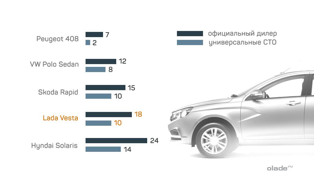 Тест на безопасность автомобиля «Лада Веста», сравнение финансовых затрат восстановления