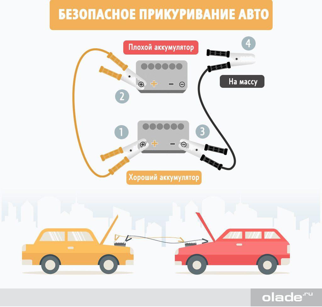 Подключение зарядного устройства либо кабеля для «прикуривания»