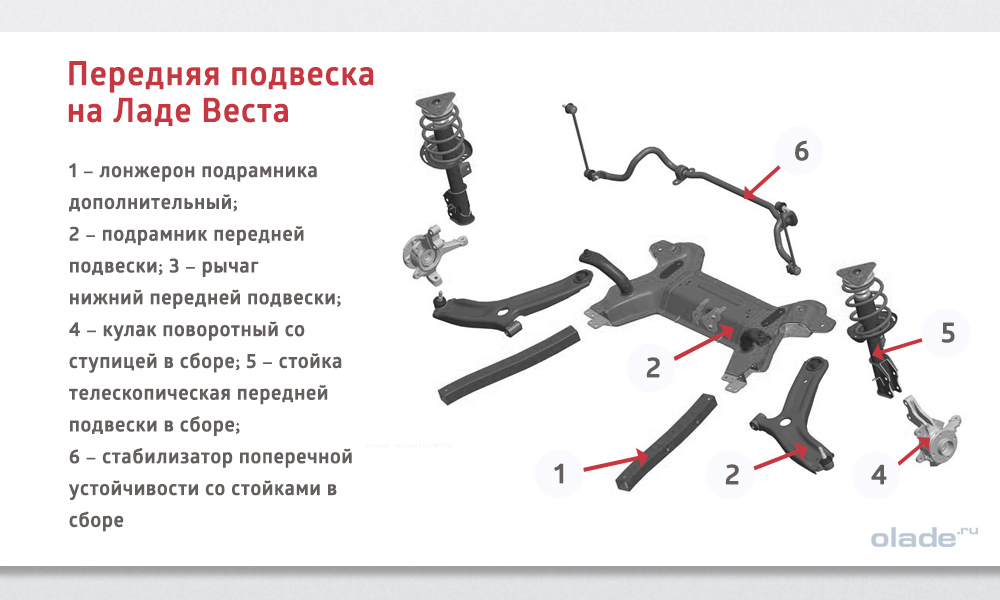 В чем секрет преимущества новой подвески Lada Vesta перед старыми? Передняя подвеска на Ладе Веста