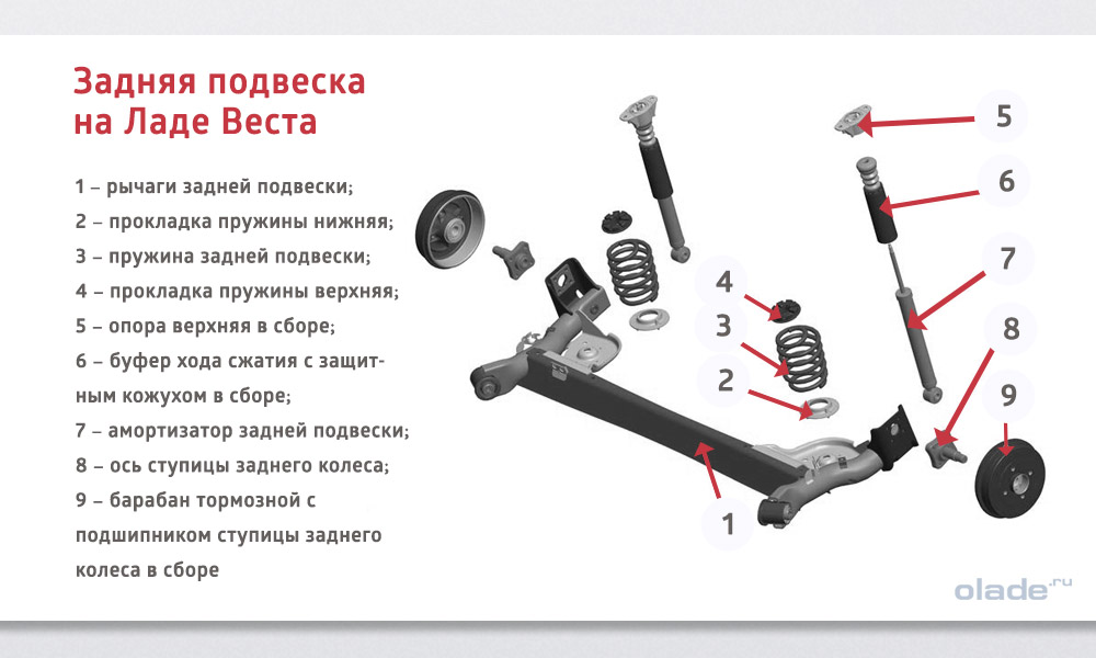 В чем секрет преимущества новой подвески Lada Vesta перед старыми? Задняя подвеска на Ладе Веста