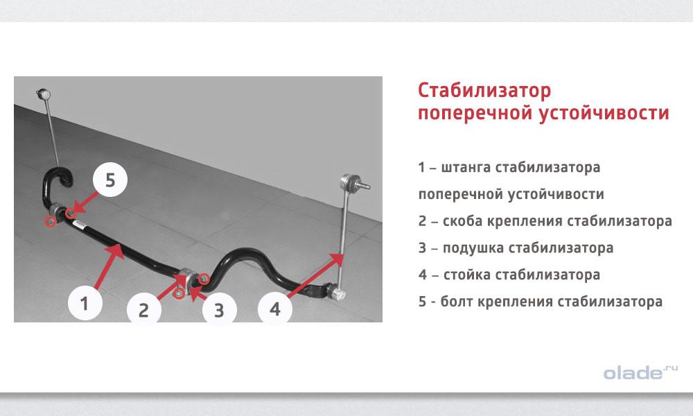 Замена втулок стабилизатора на Ладе Веста без разреза, устройство стабилизатора поперечной устойчивости на Ладе Веста